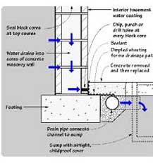 Basement Drainage Diagram