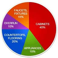 Kitchen Budget Pie Chart