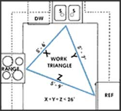 kitchen work triangle guidelines helpful design hints