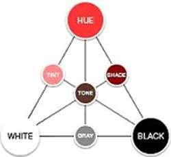3 Main colors diagram